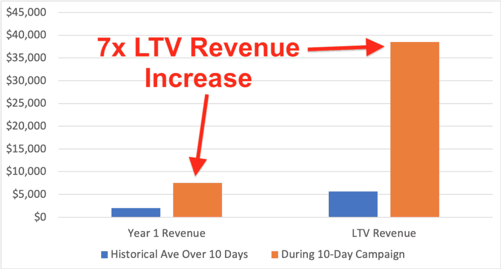 7x LTV Revenue Increase