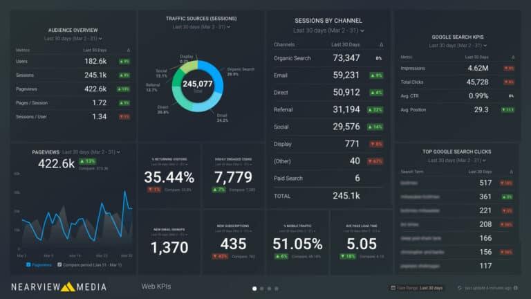 Web Performance KPI Dashboard