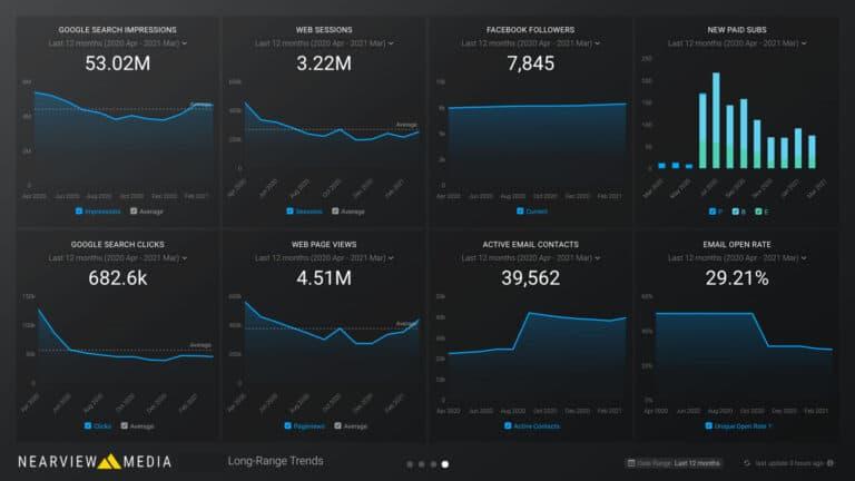 Long-Term Trends KPI Dashboard